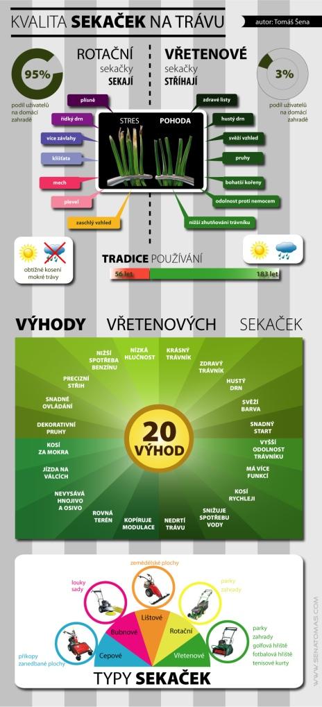 Sekačky na trávu - infografika