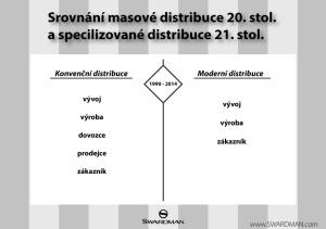 Model konvenční distribuce a moderní distribuce pro úzkou cílovou skupinu.