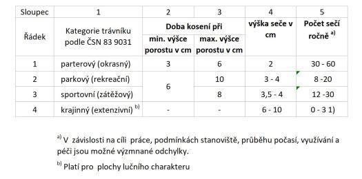 Česká technická normaTechnologie vegetačních úprav v krajině Rozvojová a udržovací péče o vegetační plochy ČSN 83 9051